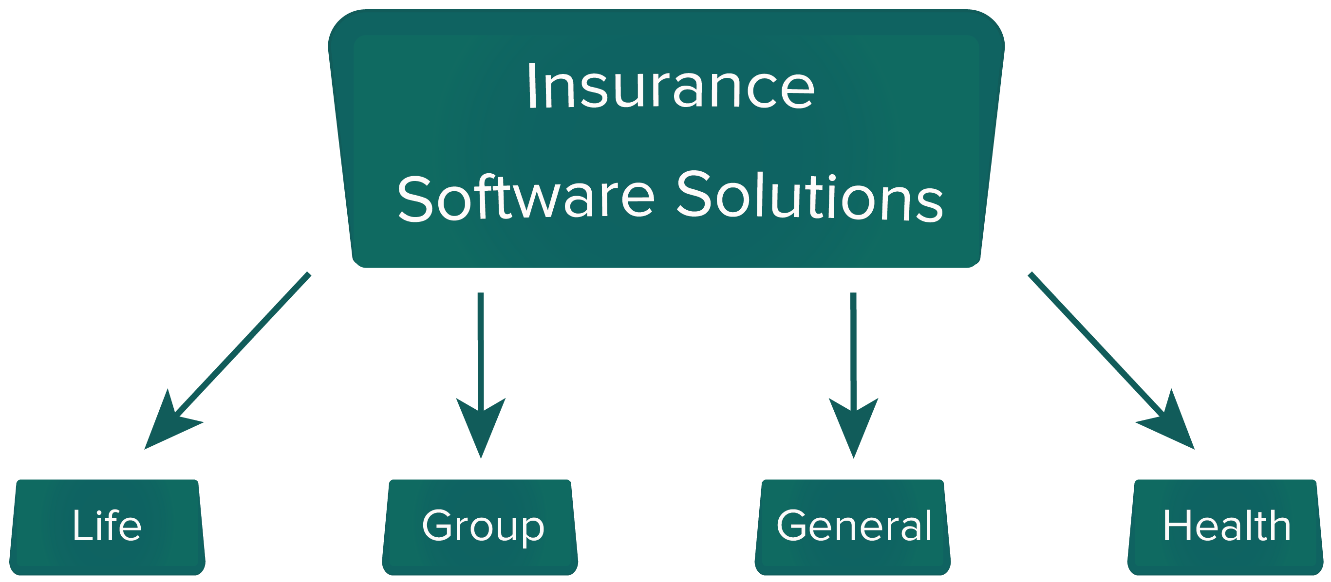 insurance software solutions