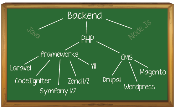 backend PHP